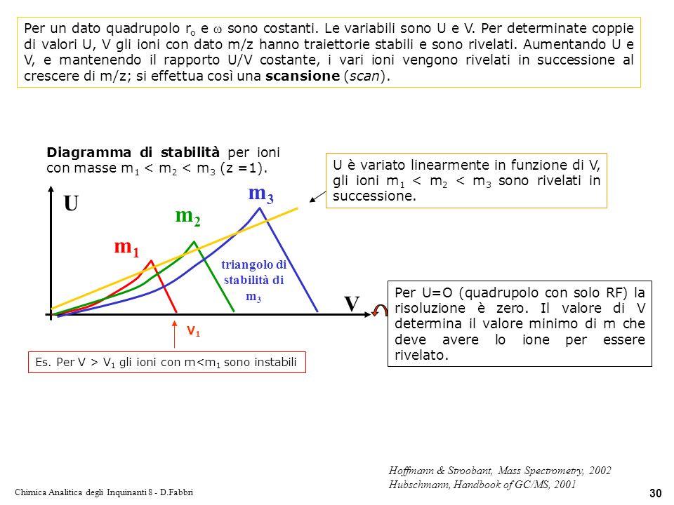 Chimica Analitica degli Inquinanti 8 - D.Fabbri 30 Diagramma di stabilità per ioni con masse m 1 < m 2 < m 3 (z =1).