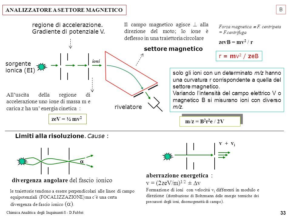 Chimica Analitica degli Inquinanti 8 - D.Fabbri 33 Alluscita della regione di accelerazione uno ione di massa m e carica z ha un energia cinetica : zeV = ½ mv 2 ioni Forza magnetica F.