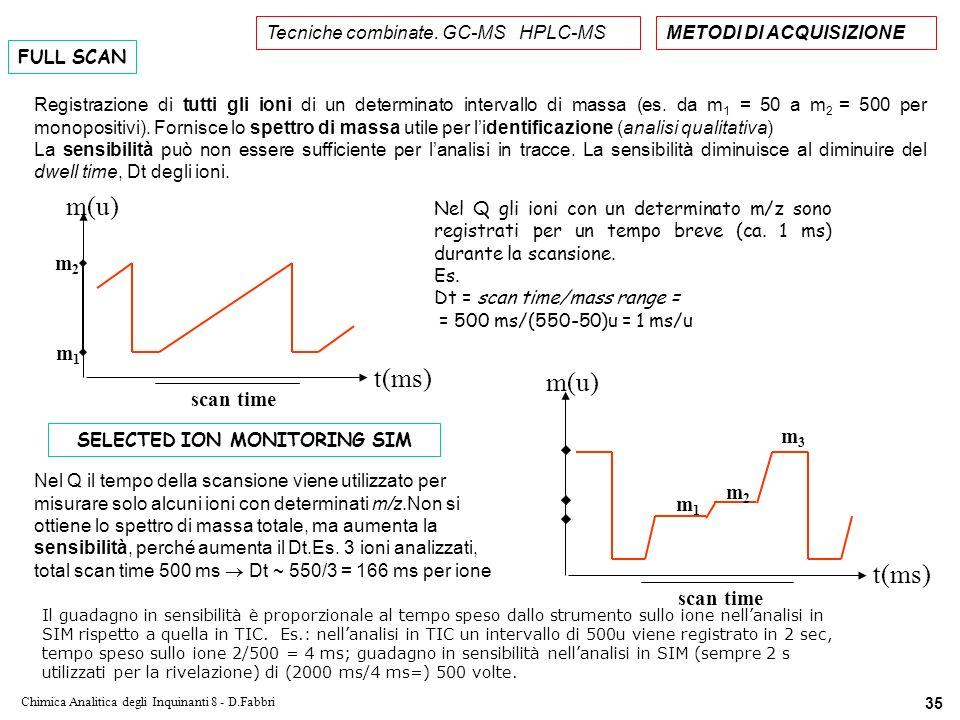 Chimica Analitica degli Inquinanti 8 - D.Fabbri 35 Tecniche combinate.