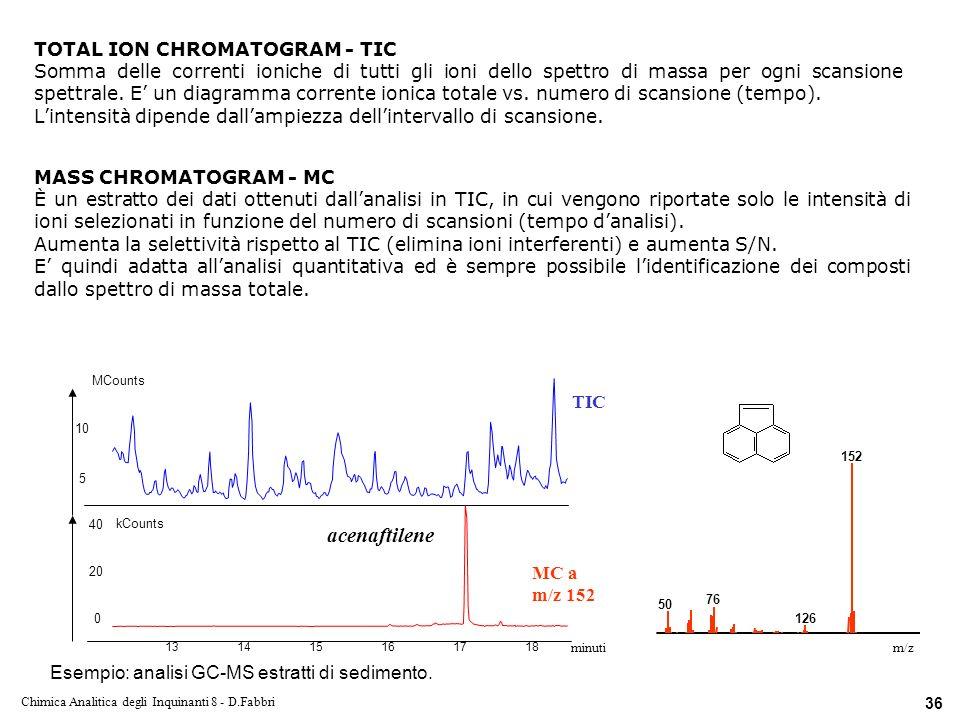 Chimica Analitica degli Inquinanti 8 - D.Fabbri 36 TOTAL ION CHROMATOGRAM - TIC Somma delle correnti ioniche di tutti gli ioni dello spettro di massa per ogni scansione spettrale.