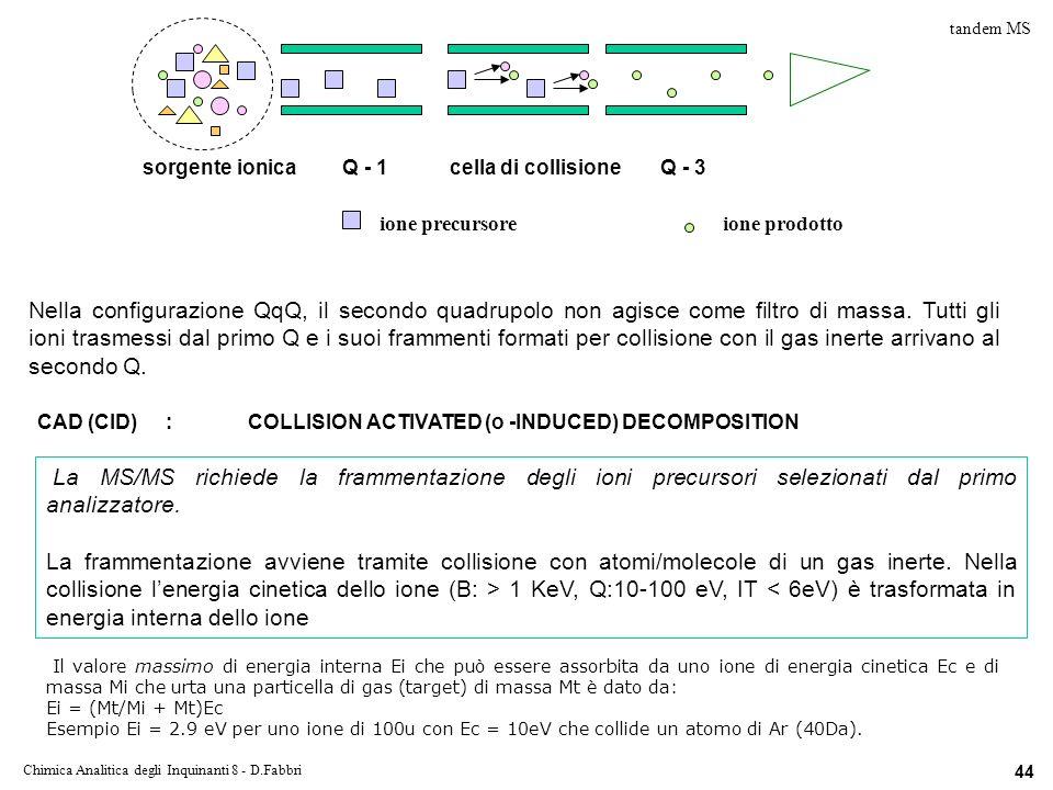 Chimica Analitica degli Inquinanti 8 - D.Fabbri 44 tandem MS La MS/MS richiede la frammentazione degli ioni precursori selezionati dal primo analizzatore.