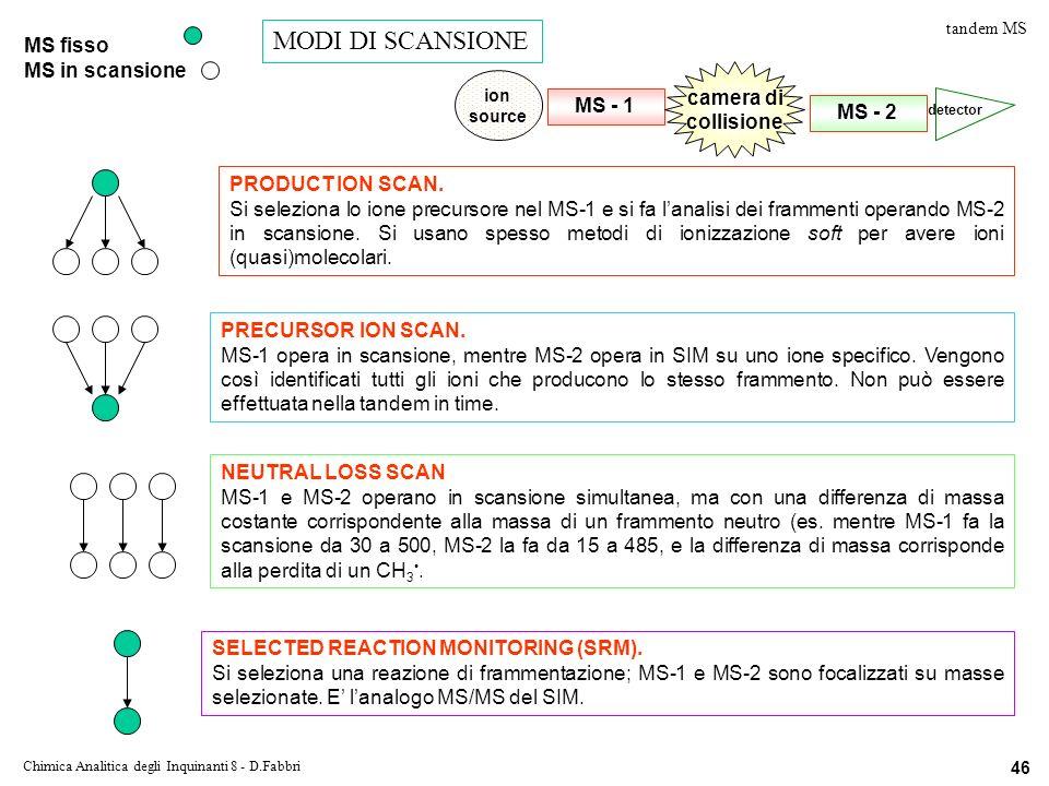 Chimica Analitica degli Inquinanti 8 - D.Fabbri 46 PRODUCT ION SCAN.