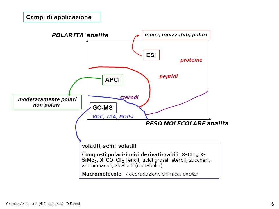 Chimica Analitica degli Inquinanti 8 - D.Fabbri 6 Campi di applicazione volatili, semi-volatili Composti polari-ionici derivatizzabili: X-CH 3, X- SiMe 3, X-CO-CF 3 Fenoli, acidi grassi, steroli, zuccheri, amminoacidi, alcaloidi (metaboliti) Macromolecole degradazione chimica, pirolisi ionici, ionizzabili, polari PESO MOLECOLARE analita POLARITA analita GC-MS APCI ESI proteine peptidi sterodi VOC, IPA, POPs moderatamente polari non polari