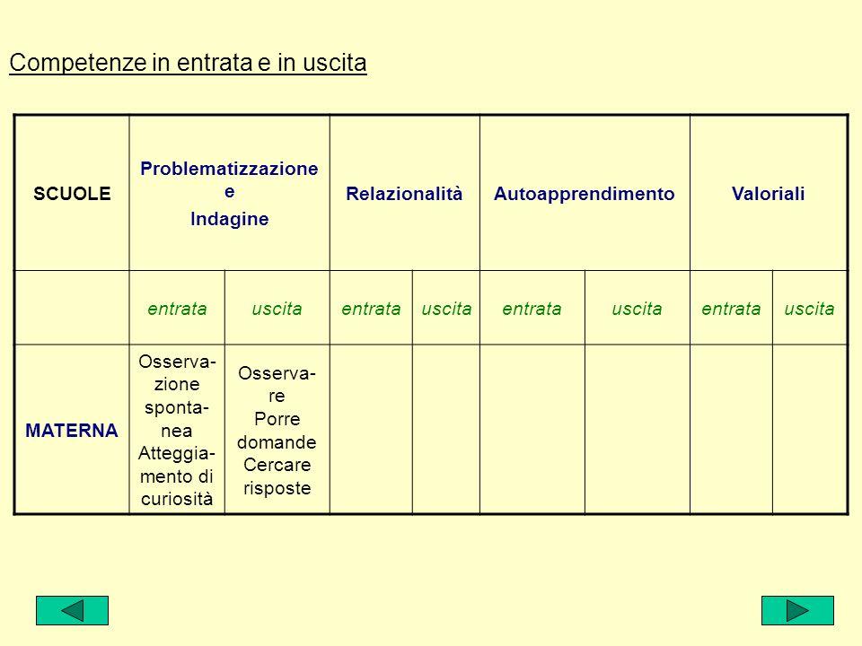 Terzo gruppo Macrocompetenze trasversali Capacità di problematizzazione e di indagine Capacità relazionali Capacità di autoapprendimento Capacità Valoriali