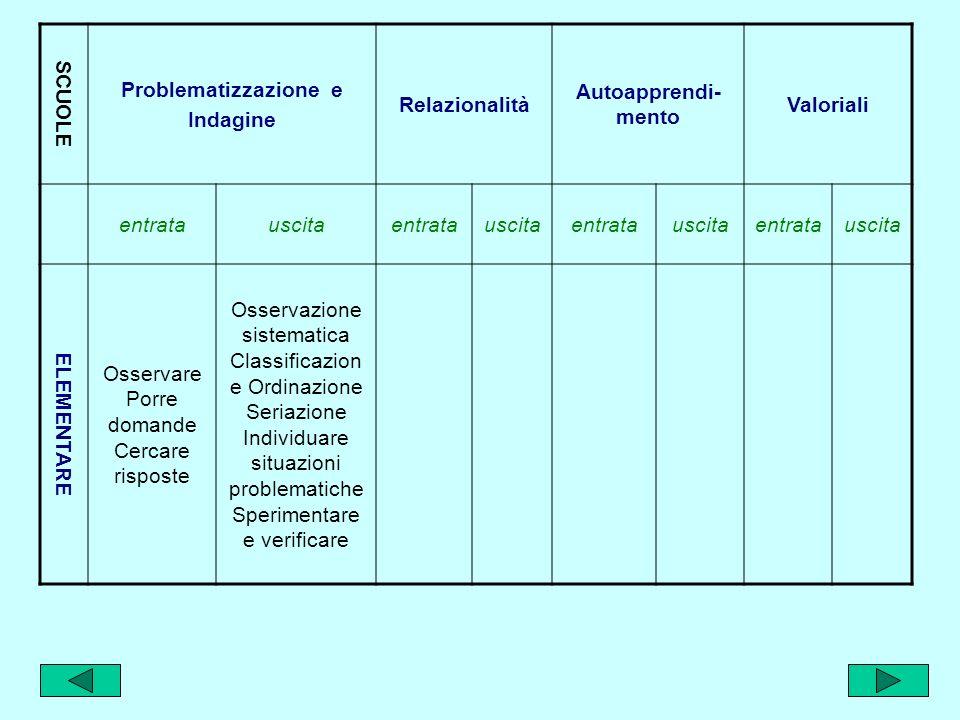 Competenze in entrata e in uscita SCUOLE Problematizzazione e Indagine RelazionalitàAutoapprendimentoValoriali entratauscitaentratauscitaentratauscita