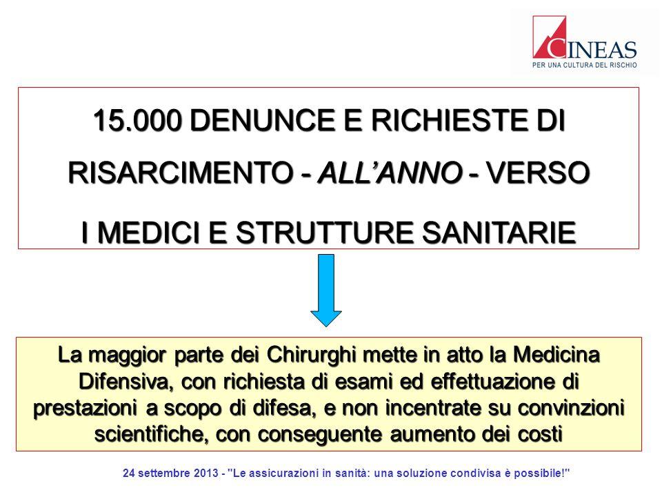 24 settembre 2013 - Le assicurazioni in sanità: una soluzione condivisa è possibile! 15.000 DENUNCE E RICHIESTE DI RISARCIMENTO - ALLANNO - VERSO I MEDICI E STRUTTURE SANITARIE La maggior parte dei Chirurghi mette in atto la Medicina Difensiva, con richiesta di esami ed effettuazione di prestazioni a scopo di difesa, e non incentrate su convinzioni scientifiche, con conseguente aumento dei costi