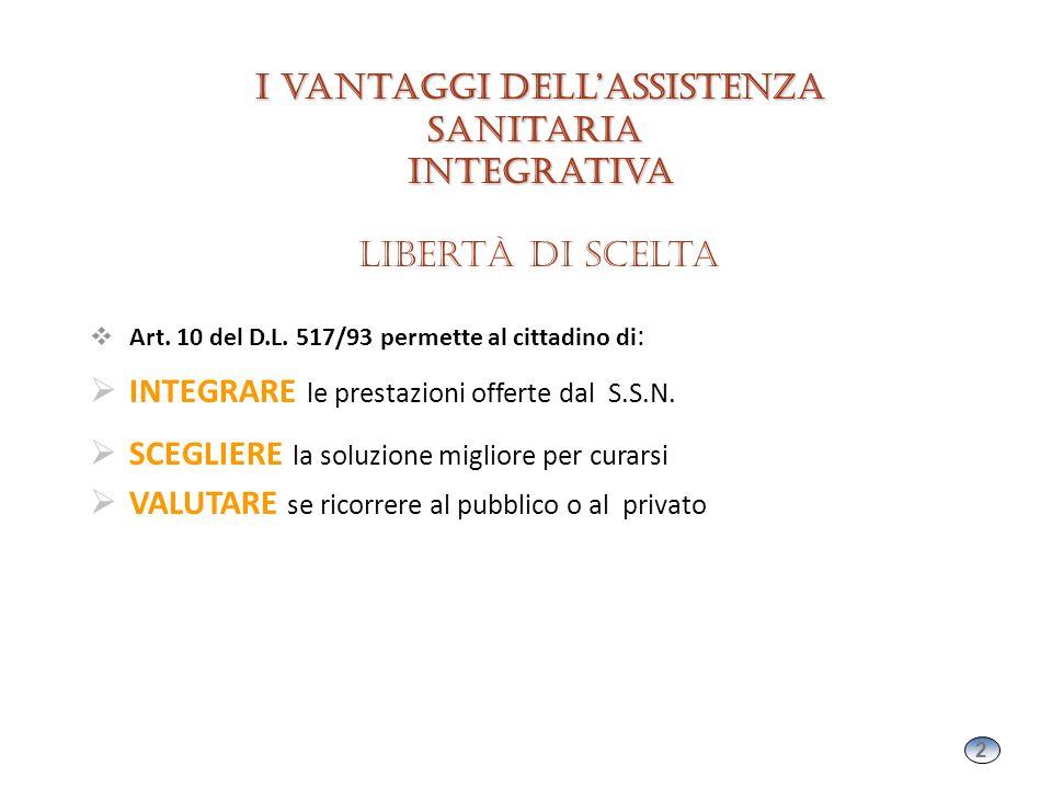 2 2 I vantaggi dellassistenza sanitaria integrativa I vantaggi dellassistenza sanitaria integrativa Libertà di scelta Art. 10 del D.L. 517/93 permette