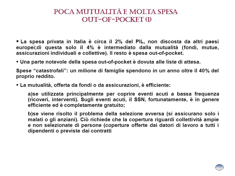3 3 Poca mutualità e molta spesa out-of-pocket (1) La spesa privata in Italia è circa il 2% del PIL, non discosta da altri paesi europei;di questa solo il 4% è intermediato dalla mutualità (fondi, mutue, assicurazioni individuali e collettive).