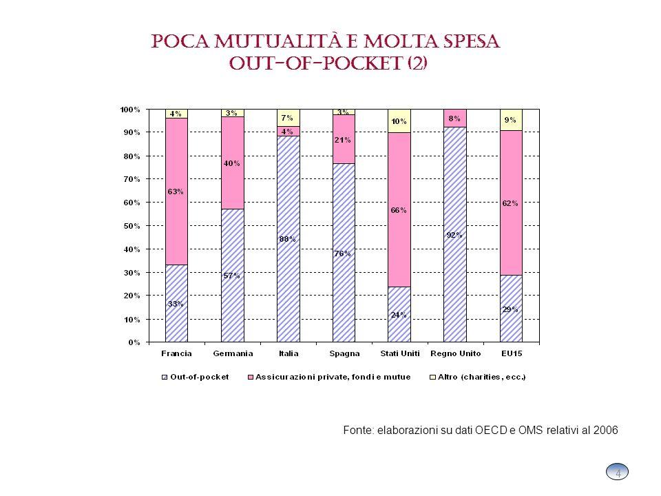 4 4 Poca mutualità e molta spesa out-of-pocket (2) Fonte: elaborazioni su dati OECD e OMS relativi al 2006