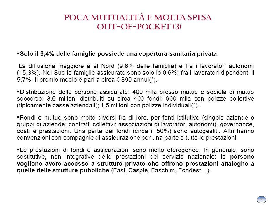 5 5 Poca mutualità e molta spesa out-of-pocket (3) Solo il 6,4% delle famiglie possiede una copertura sanitaria privata.