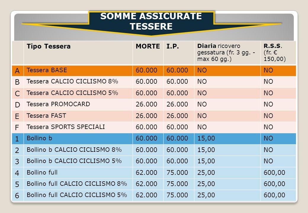 12 Tipo TesseraMORTEI.P. Diaria ricovero gessatura (fr. 3 gg. - max 60 gg.) R.S.S. (fr. 150,00) A Tessera BASE 60.000 NO B Tessera CALCIO CICLISMO 8%