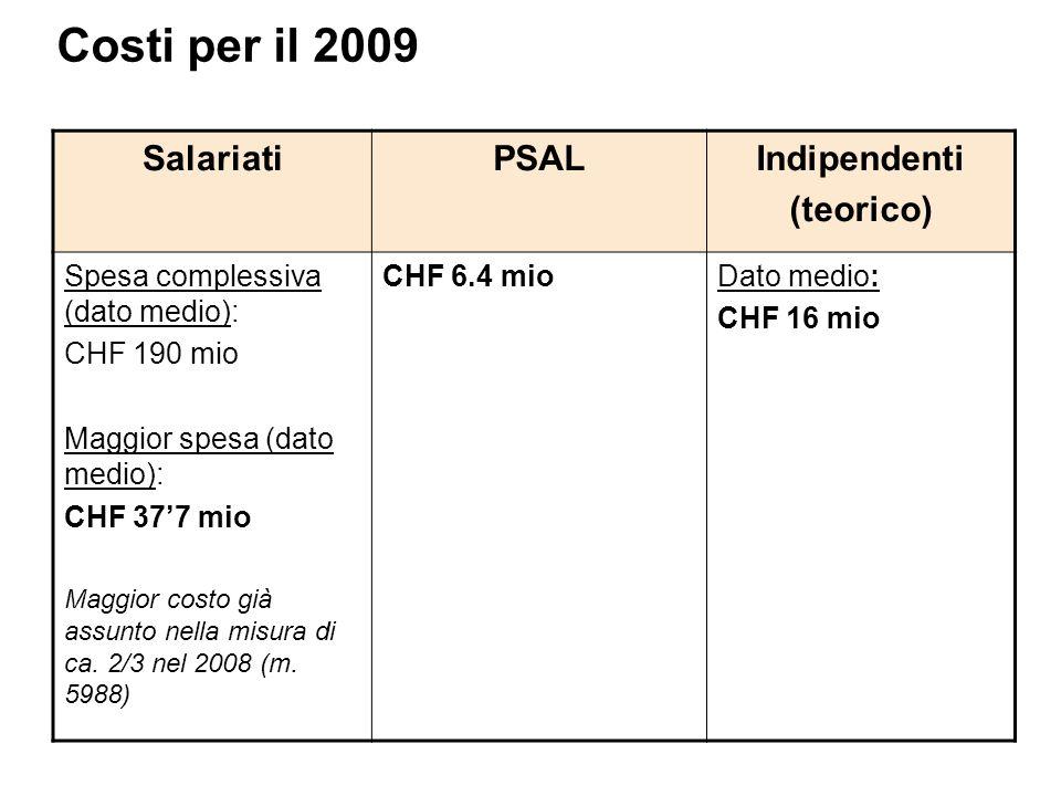 Costi per il 2009 SalariatiPSALIndipendenti (teorico) Spesa complessiva (dato medio): CHF 190 mio Maggior spesa (dato medio): CHF 377 mio Maggior costo già assunto nella misura di ca.