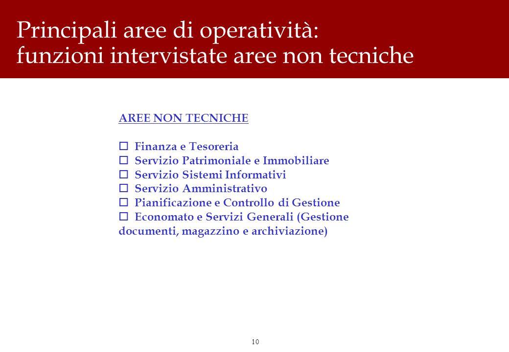 10 Principali aree di operatività: funzioni intervistate aree non tecniche AREE NON TECNICHE o Finanza e Tesoreria o Servizio Patrimoniale e Immobilia