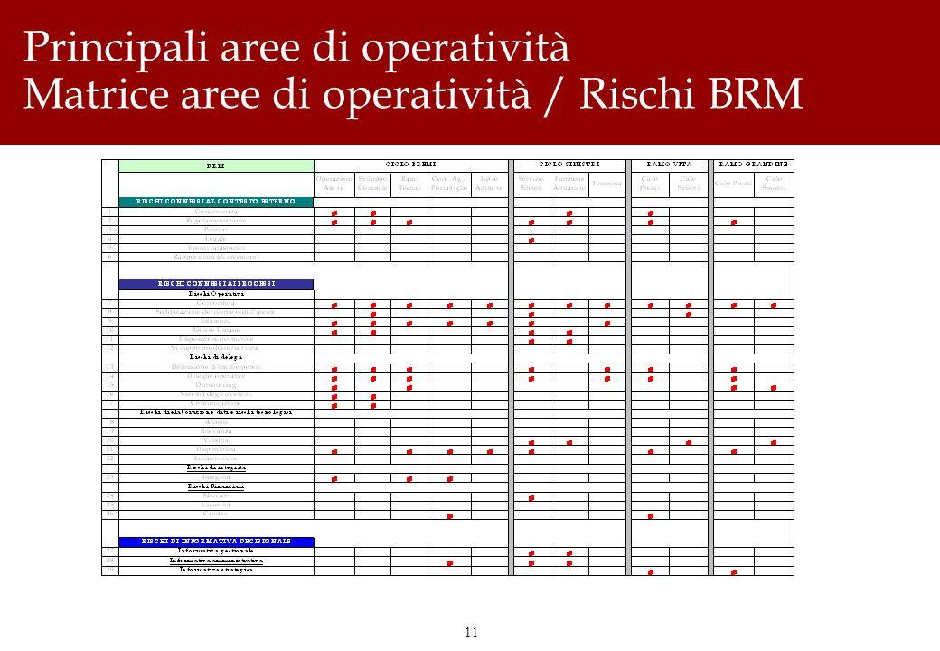 11 Principali aree di operatività Matrice aree di operatività / Rischi BRM