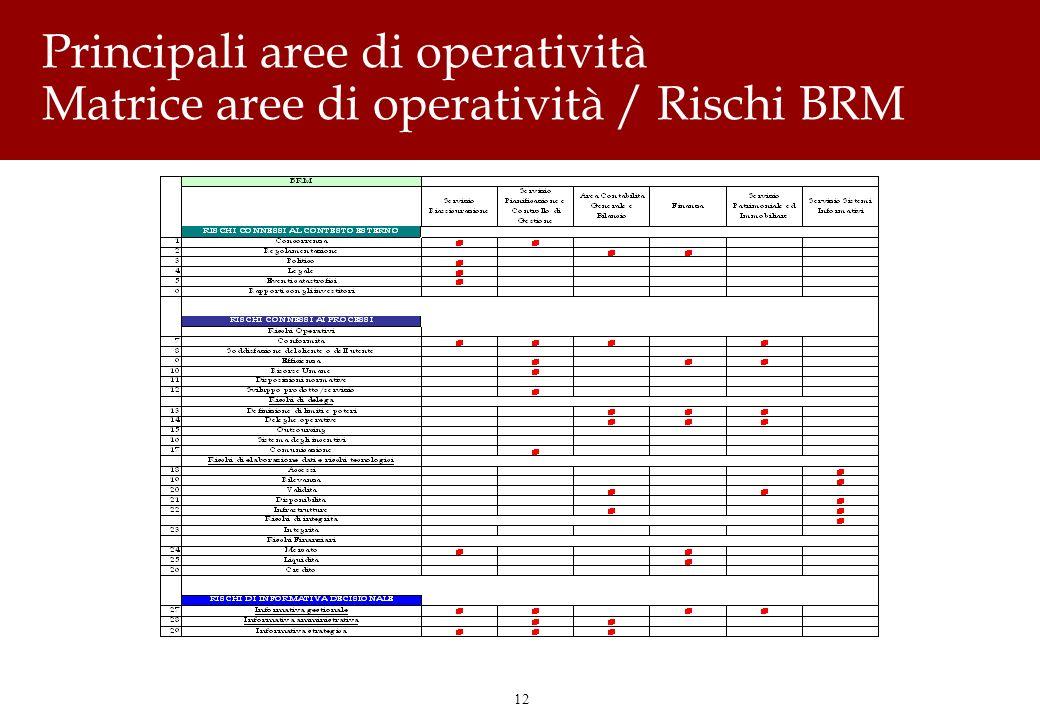 12 Principali aree di operatività Matrice aree di operatività / Rischi BRM