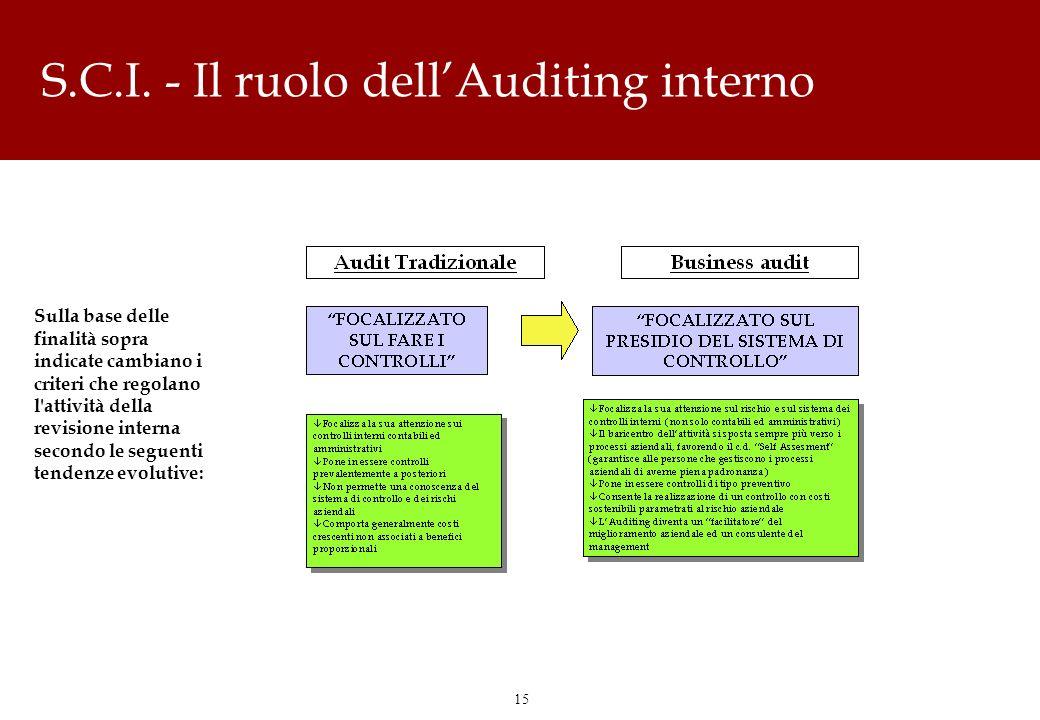 15 S.C.I. - Il ruolo dellAuditing interno Sulla base delle finalità sopra indicate cambiano i criteri che regolano l'attività della revisione interna