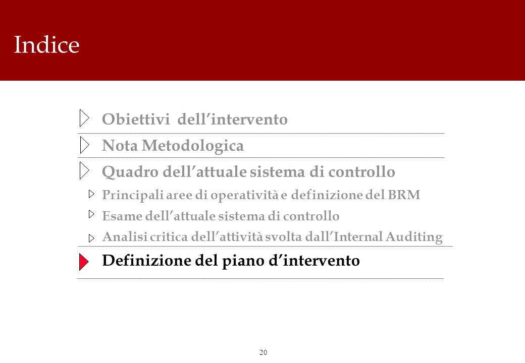 20 Indice Obiettivi dellintervento Nota Metodologica Quadro dellattuale sistema di controllo Principali aree di operatività e definizione del BRM Esam