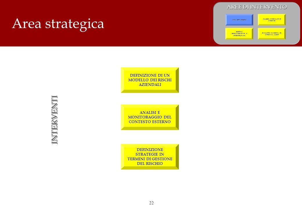 22 Area strategica DEFINIZIONE DI UN MODELLO DEI RISCHI AZIENDALI ANALISI E MONITORAGGIO DEL CONTESTO ESTERNO DEFINIZIONE STRATEGIE IN TERMINI DI GESTIONE DEL RISCHIO INTERVENTI AREE DI INTERVENTO SVILUPPO FUNZIONE DI INTERNAL AUDIT SISTEMA ORGANIZZATIVO E PROCEDURALE SISTEMA ORGANIZZATIVO E PROCEDURALE FLUSSO INFORMATIVO INTERNO FLUSSO INFORMATIVO INTERNO AREA STRATEGICA