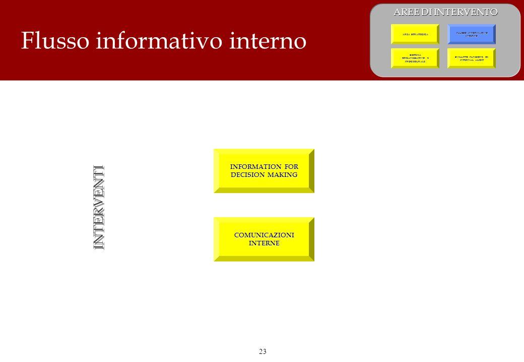 23 Flusso informativo interno INTERVENTI INFORMATION FOR DECISION MAKING COMUNICAZIONI INTERNE AREE DI INTERVENTO SVILUPPO FUNZIONE DI INTERNAL AUDIT SISTEMA ORGANIZZATIVO E PROCEDURALE SISTEMA ORGANIZZATIVO E PROCEDURALE FLUSSO INFORMATIVO INTERNO FLUSSO INFORMATIVO INTERNO AREA STRATEGICA