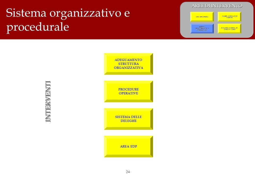 24 Sistema organizzativo e procedurale INTERVENTI ADEGUAMENTO STRUTTURA ORGANIZZATIVA SISTEMA DELLE DELEGHE PROCEDURE OPERATIVE AREE DI INTERVENTO SVILUPPO FUNZIONE DI INTERNAL AUDIT SISTEMA ORGANIZZATIVO E PROCEDURALE SISTEMA ORGANIZZATIVO E PROCEDURALE FLUSSO INFORMATIVO INTERNO FLUSSO INFORMATIVO INTERNO AREA STRATEGICA AREA EDP