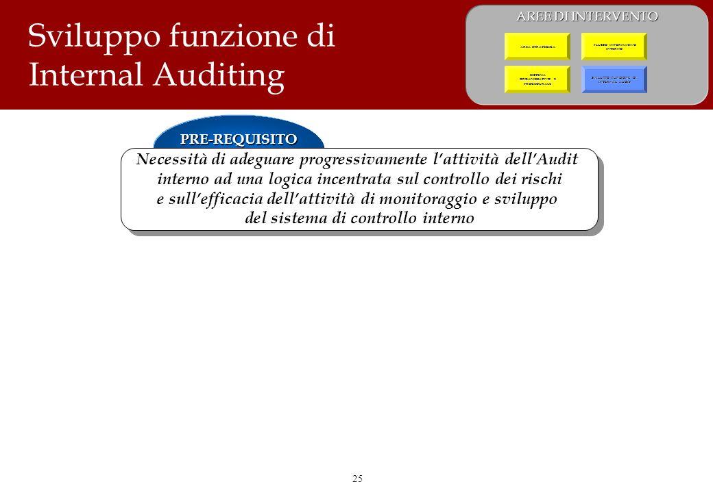 25 Sviluppo funzione di Internal Auditing PRE-REQUISITO Necessità di adeguare progressivamente lattività dellAudit interno ad una logica incentrata su