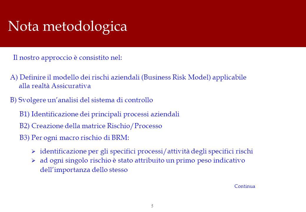 5 Nota metodologica A) Definire il modello dei rischi aziendali (Business Risk Model) applicabile alla realtà Assicurativa B) Svolgere unanalisi del s