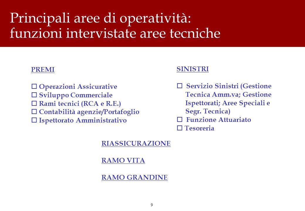 9 Principali aree di operatività: funzioni intervistate aree tecniche PREMI o Operazioni Assicurative o Sviluppo Commerciale o Rami tecnici (RCA e R.E