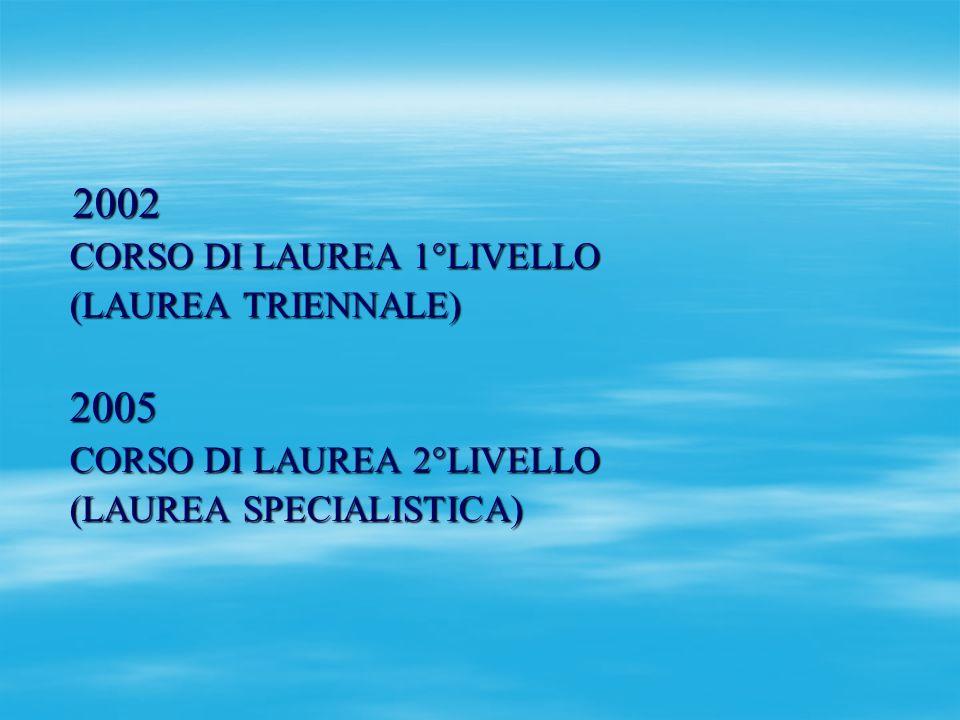 2002 2002 CORSO DI LAUREA 1°LIVELLO CORSO DI LAUREA 1°LIVELLO (LAUREA TRIENNALE) (LAUREA TRIENNALE) 2005 2005 CORSO DI LAUREA 2°LIVELLO CORSO DI LAURE