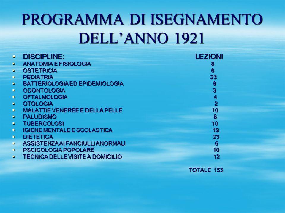 PROGRAMMA DI ISEGNAMENTO DELLANNO 1921 DISCIPLINE: LEZIONI DISCIPLINE: LEZIONI ANATOMIA E FISIOLOGIA 8 ANATOMIA E FISIOLOGIA 8 OSTETRICIA 6 OSTETRICIA