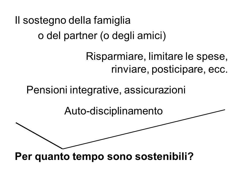 Il sostegno della famiglia o del partner (o degli amici) Risparmiare, limitare le spese, rinviare, posticipare, ecc.