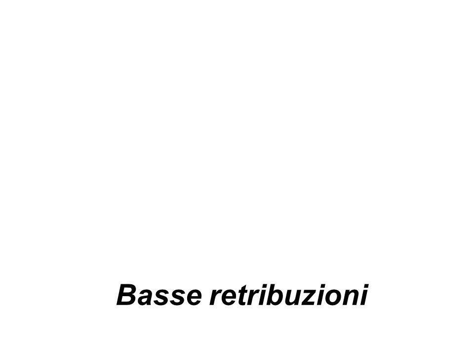 Stipendio medio mensile per rapporto di impiego - Indagine Carrieri/Damiano, 2010