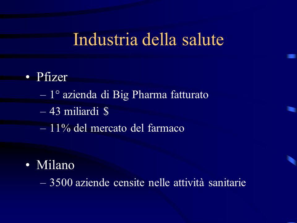 Industria della salute Pfizer –1° azienda di Big Pharma fatturato –43 miliardi $ –11% del mercato del farmaco Milano –3500 aziende censite nelle attività sanitarie