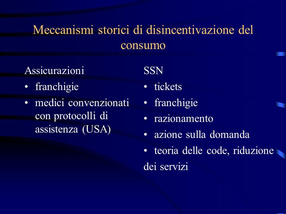 Meccanismi storici di disincentivazione del consumo Assicurazioni franchigie medici convenzionati con protocolli di assistenza (USA) SSN tickets franc