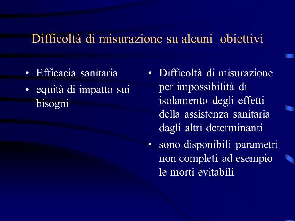 Difficoltà di misurazione su alcuni obiettivi Efficacia sanitaria equità di impatto sui bisogni Difficoltà di misurazione per impossibilità di isolame