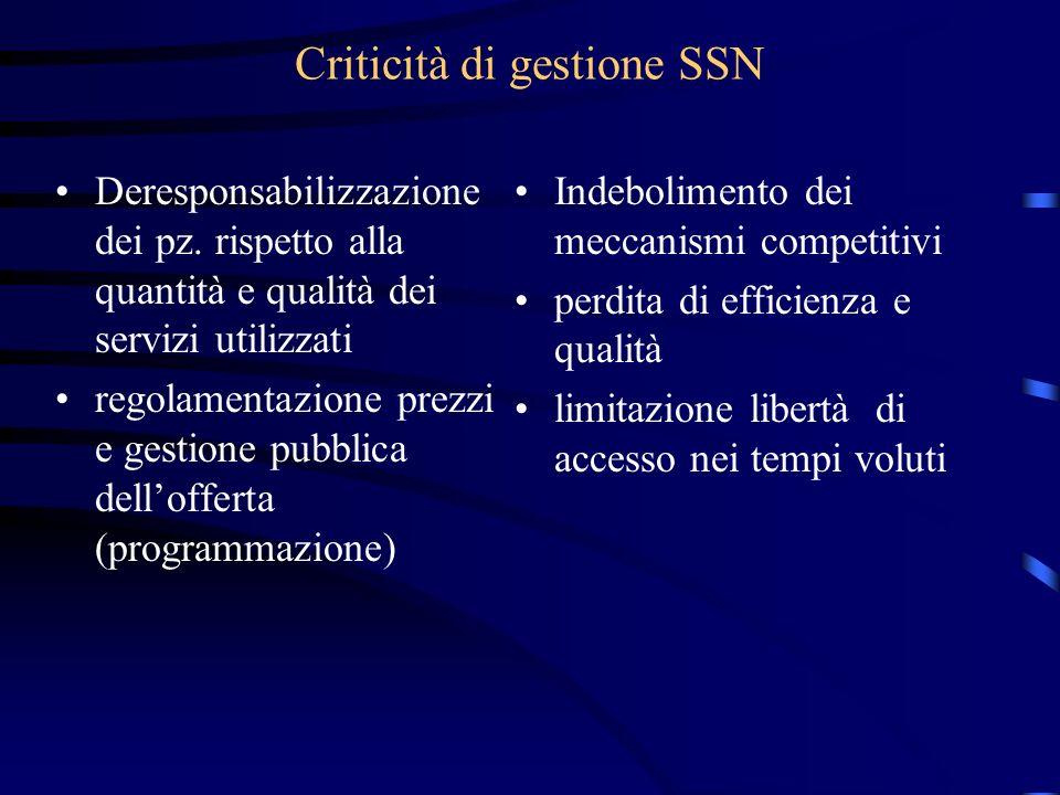 Criticità di gestione SSN Deresponsabilizzazione dei pz. rispetto alla quantità e qualità dei servizi utilizzati regolamentazione prezzi e gestione pu