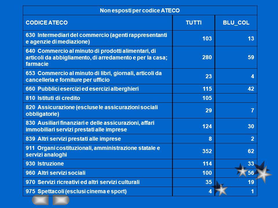 Non esposti per codice ATECO CODICE ATECOTUTTIBLU_COL 630 Intermediari del commercio (agenti rappresentanti e agenzie di mediazione) 10313 640 Commerc