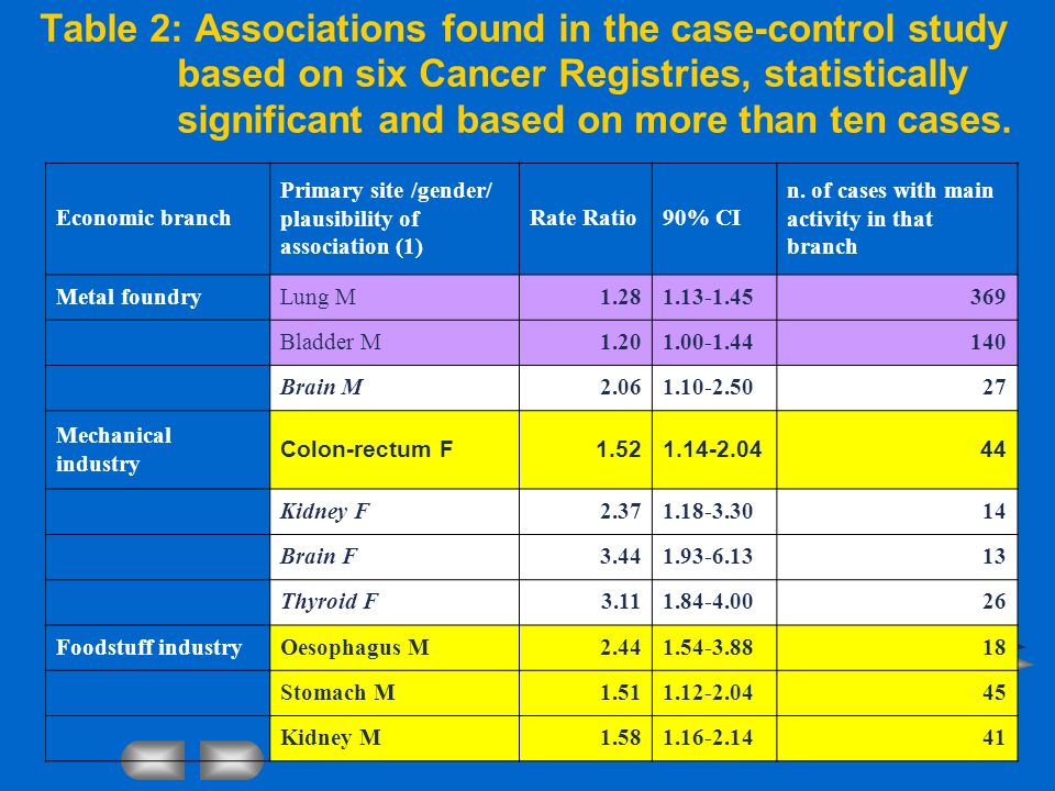 Table 2: Associations found in the case-control study based on six Cancer Registries, statistically significant and based on more than ten cases. Econ