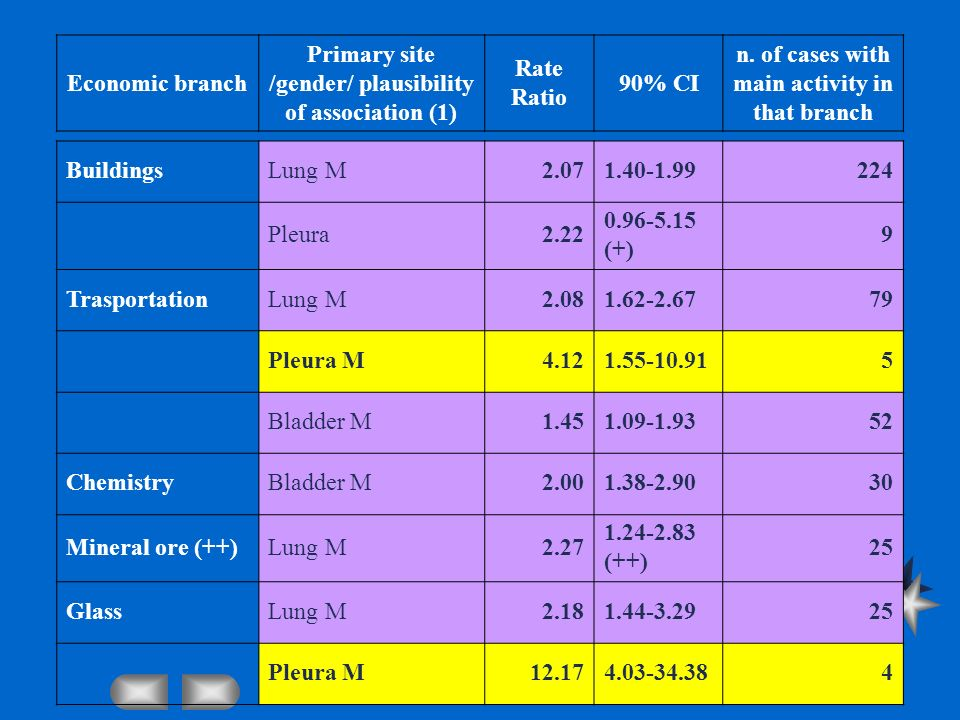 BuildingsLung M2.071.40-1.99224 Pleura2.22 0.96-5.15 (+) 9 TrasportationLung M2.081.62-2.6779 Pleura M4.121.55-10.915 Bladder M1.451.09-1.9352 Chemist