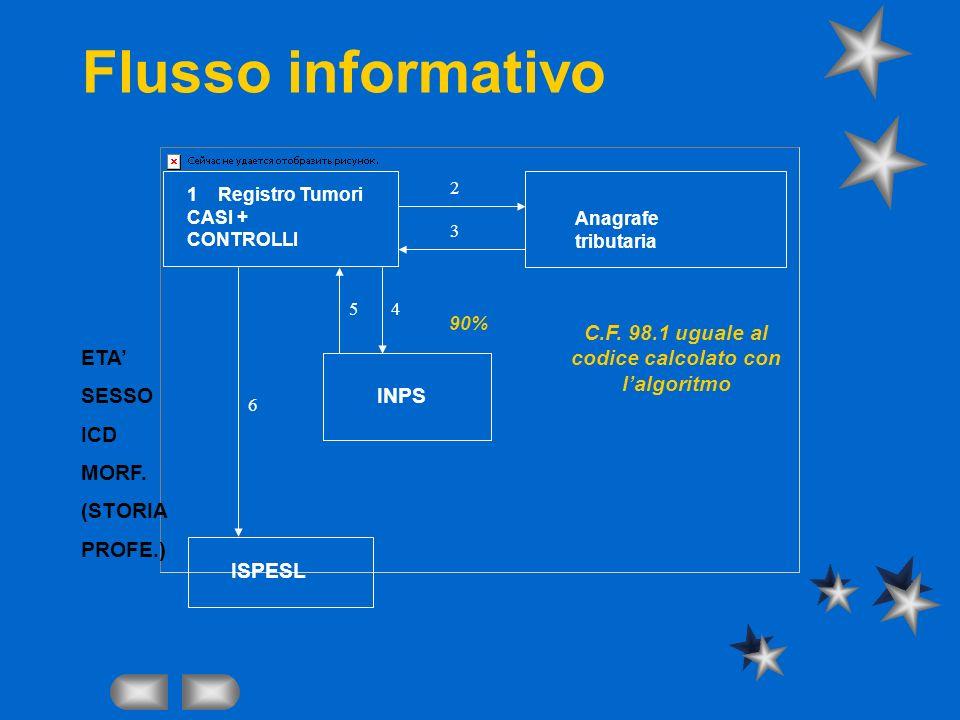 Flusso informativo INPS Anagrafe tributaria 2 3 45 6 ISPESL ETA SESSO ICD MORF. (STORIA PROFE.) 90% C.F. 98.1 uguale al codice calcolato con lalgoritm