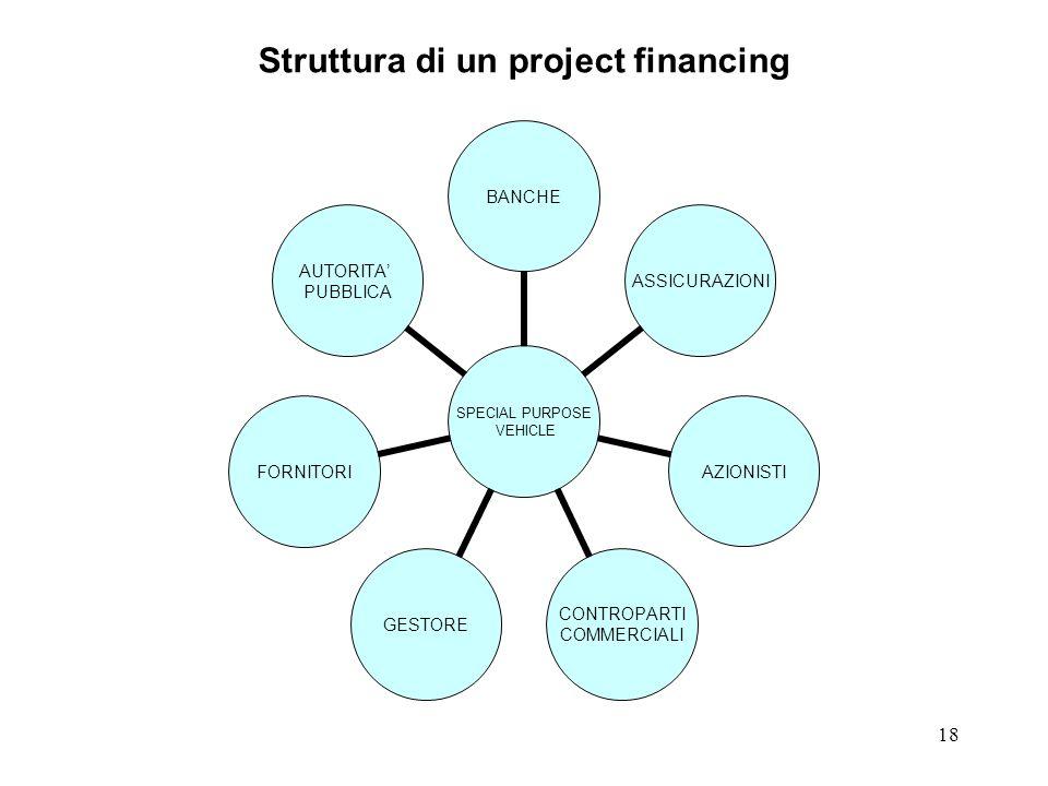 18 Struttura di un project financing SPECIAL PURPOSE VEHICLE BANCHEASSICURAZIONIAZIONISTI CONTROPARTI COMMERCIALI GESTOREFORNITORI AUTORITA PUBBLICA