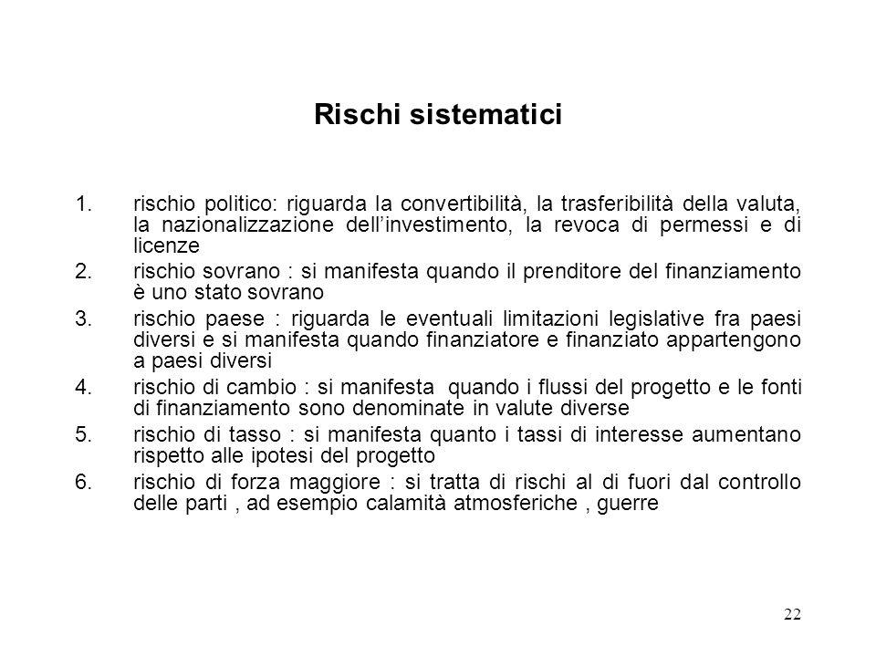 22 Rischi sistematici 1.rischio politico: riguarda la convertibilità, la trasferibilità della valuta, la nazionalizzazione dellinvestimento, la revoca