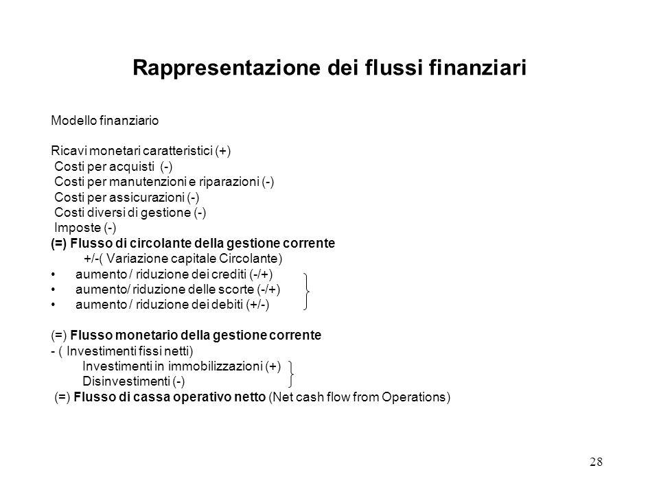 28 Rappresentazione dei flussi finanziari Modello finanziario Ricavi monetari caratteristici (+) Costi per acquisti (-) Costi per manutenzioni e ripar