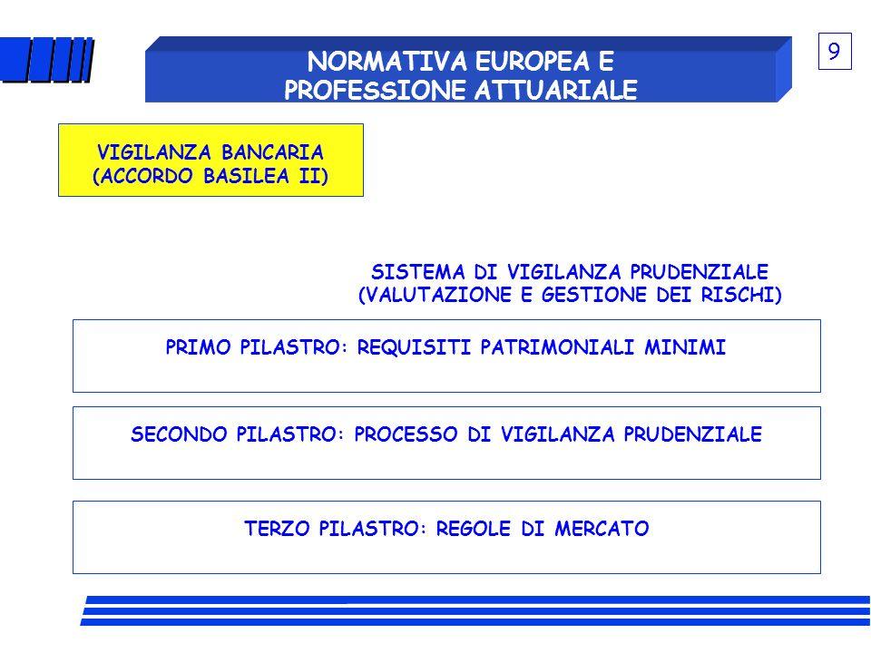 PRIMO PILASTRO: REQUISITI PATRIMONIALI MINIMI NORMATIVA EUROPEA E PROFESSIONE ATTUARIALE SECONDO PILASTRO: PROCESSO DI VIGILANZA PRUDENZIALE TERZO PIL