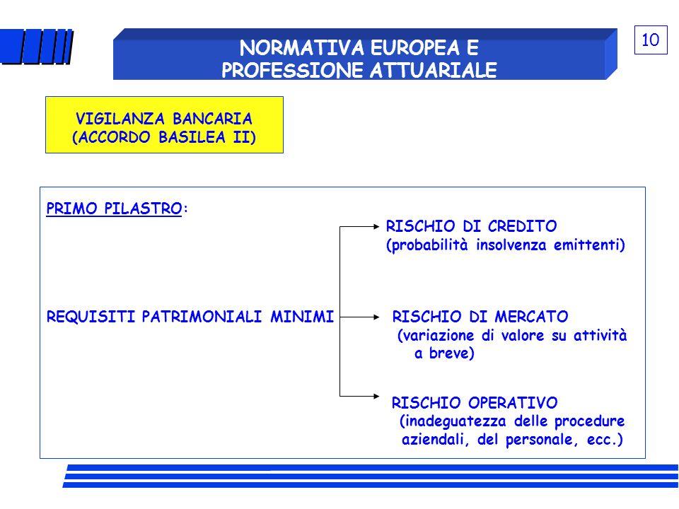 PRIMO PILASTRO: RISCHIO DI CREDITO (probabilità insolvenza emittenti) REQUISITI PATRIMONIALI MINIMI RISCHIO DI MERCATO (variazione di valore su attivi