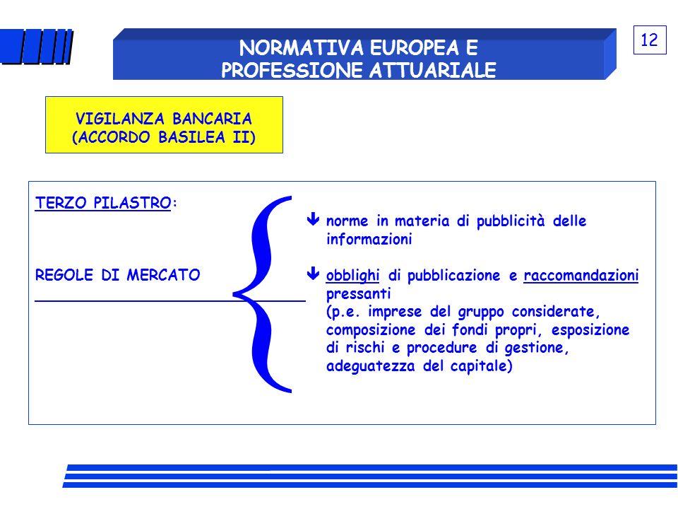 TERZO PILASTRO: norme in materia di pubblicità delle informazioni REGOLE DI MERCATO obblighi di pubblicazione e raccomandazioni pressanti (p.e. impres