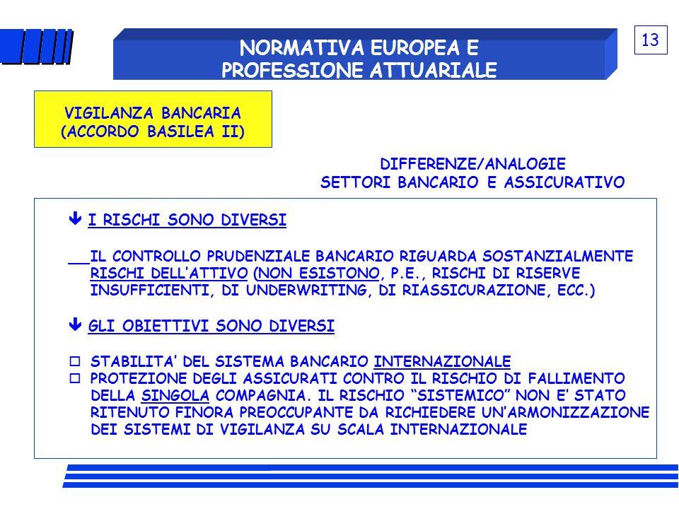 NORMATIVA EUROPEA E PROFESSIONE ATTUARIALE VIGILANZA BANCARIA (ACCORDO BASILEA II) DIFFERENZE/ANALOGIE SETTORI BANCARIO E ASSICURATIVO I RISCHI SONO D