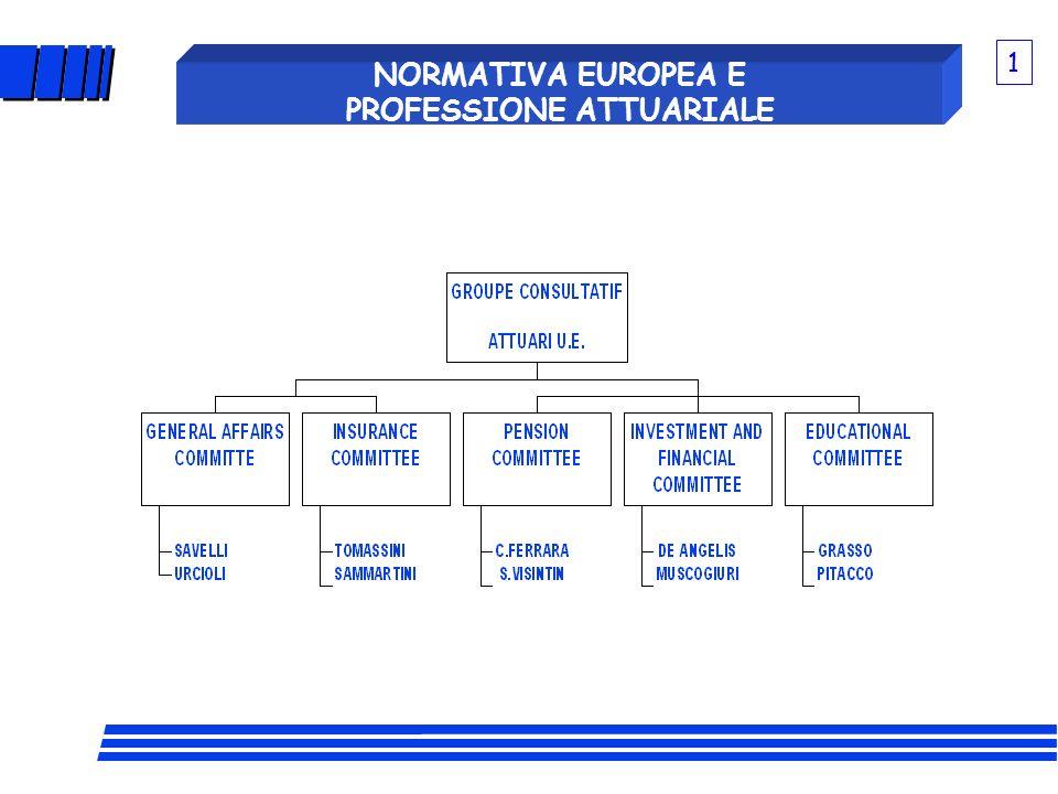 GLI ARGOMENTI SU CUI STIAMO LAVORANDO: 1) REINSURANCE SUPERVISION: NORME ARMONIZZATE A LIVELLO DI UNIONE EUROPEA 2) FAIR VALUES: NUOVI PRINCIPI CONTABILI 3) SOLVENCY: SOLVENCY I (PICCOLA MODIFICA III A DIRETTIVA VITA; APPROVATA) SOLVENCY II (REVISIONE COMPLETA DELLATTUALE SISTEMA DI SOLVIBILITA) 4) CODIFICATION OF LIFE DIRECTIVES: PREPARAZIONE DI UN TESTO UNICO DELLA NORMATIVA VITA % 2