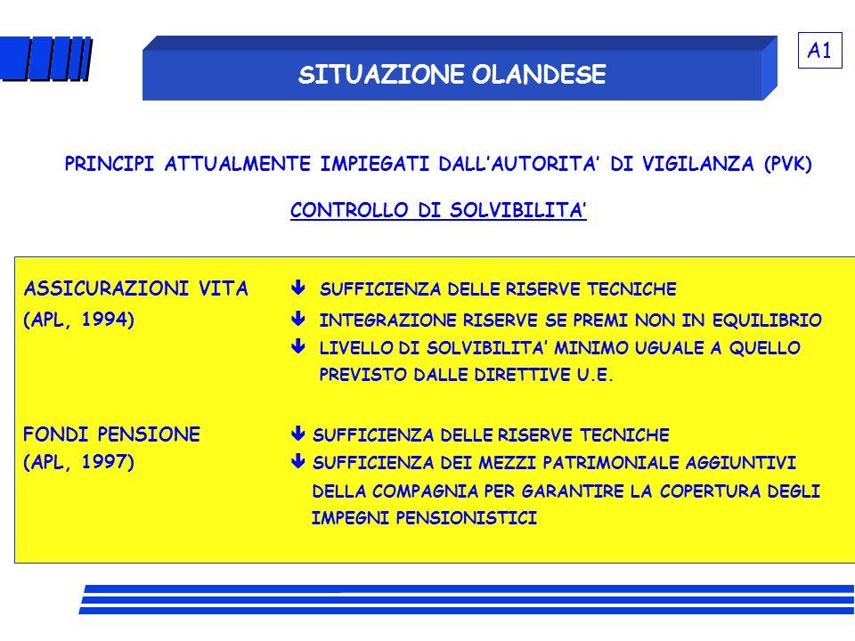 SITUAZIONE OLANDESE ASSICURAZIONI VITA SUFFICIENZA DELLE RISERVE TECNICHE (APL, 1994) INTEGRAZIONE RISERVE SE PREMI NON IN EQUILIBRIO LIVELLO DI SOLVI