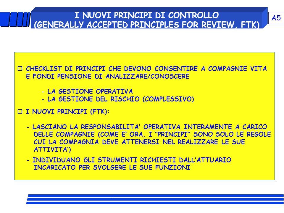 VERSO UN NUOVO MODELLO DI CONTROLLO DELLA SOLVIBILITA ? I NUOVI PRINCIPI DI CONTROLLO (GENERALLY ACCEPTED PRINCIPLES FOR REVIEW, FTK) oCHECKLIST DI PR