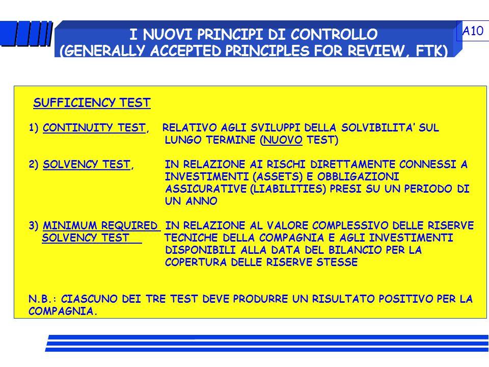 I NUOVI PRINCIPI DI CONTROLLO (GENERALLY ACCEPTED PRINCIPLES FOR REVIEW, FTK) SUFFICIENCY TEST 1) CONTINUITY TEST, RELATIVO AGLI SVILUPPI DELLA SOLVIB